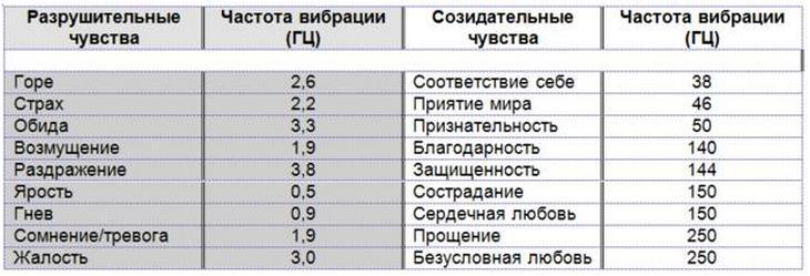 Резонанс Шумана