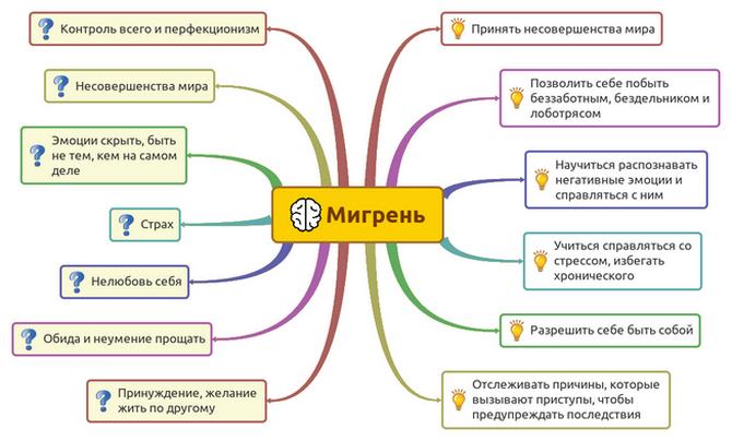 Психосоматика мигрени